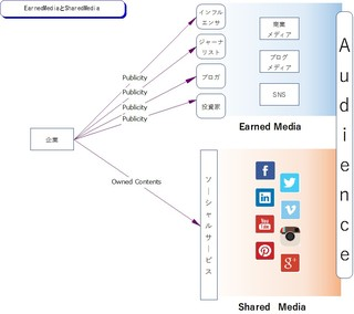 EarnedMediaとSharedMedia.jpg