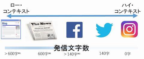 ロー_ハイコンテクスト.jpg