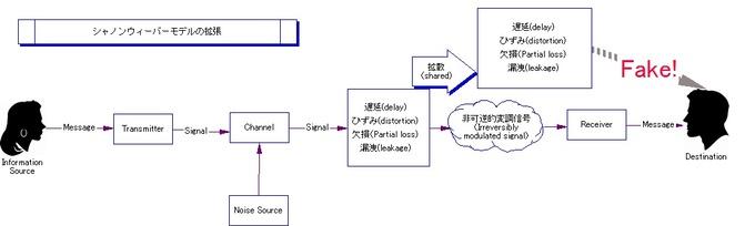シャノンウィーバーモデルの拡張.jpg