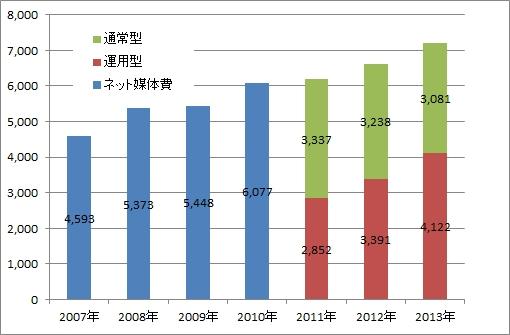 http://www.brains-connective.me/blog/image/net%E5%AA%92%E4%BD%93%E5%BA%83%E5%91%8A%E6%8E%A8%E7%A7%BB.jpg